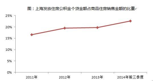 图:上海发放住房公积金个贷金额占商品住房销售金额的比重