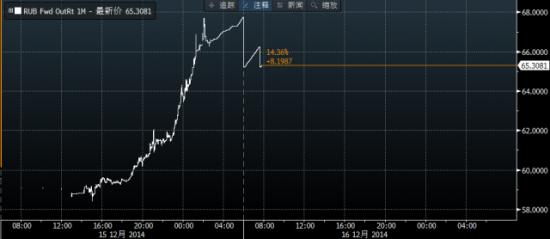美元兑卢布走势图