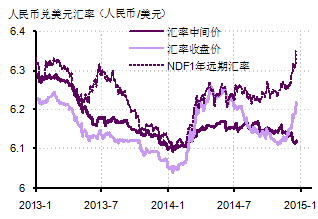 图2. 人民币对美元汇率近期明显贬值。