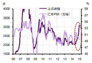 图5. 上证综指与汇丰PMI走势在近期明显背离。