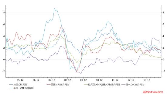 图1:全球主要经济体陷入通缩边缘