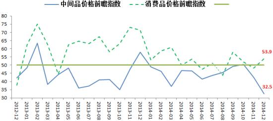 图表8 价格前瞻指数