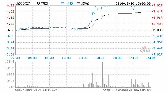 央企改革概念活跃华电国际涨停