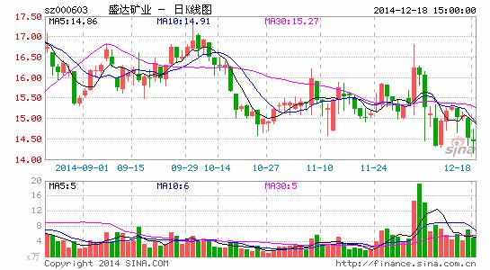 盛达矿业股东抛1400万股套现1.99亿元