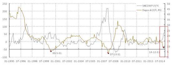 图表4�s存款持续下跌。存款是大市飙升的主要资金来源之一。