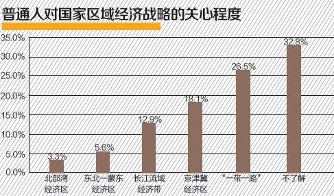 一般人对国度地区经济策略的关怀水平