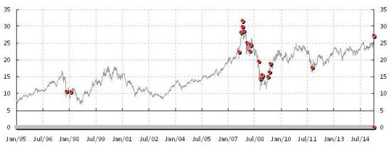 图表1:市场拐点附近往往��出现极端的点数升幅。