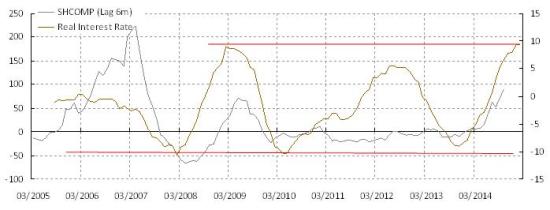 图表3:实际利率已达倾向触发降息的水平,对大盘股构成支持