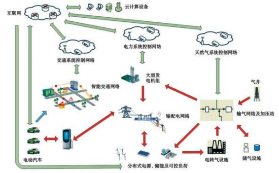 能源互联网重构思维方式图片