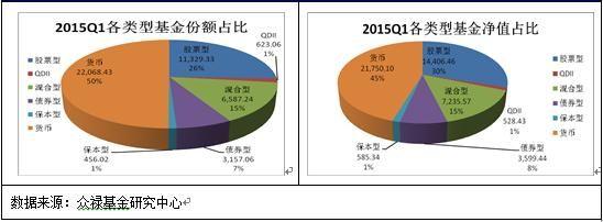 图2:2015年一季度及2014年四季度各类基金份额占比