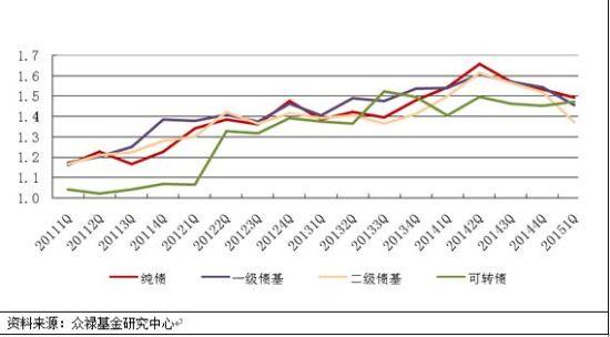 图2:各类债基杠杆变化图