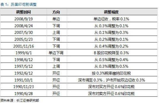 长江证券:上证交易量可上1.4万亿 三季度印花税
