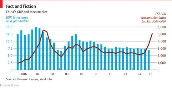 GDP增长率与股市走势