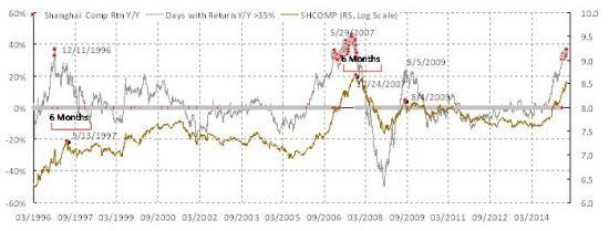焦点图表 1: 泡沫高峰6个月前极端回报率开始密集分布;样本里 95%的回报率小于现在看到的极端回报率.