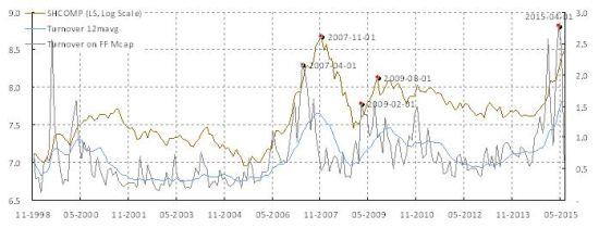 焦点图表2: 自由流通股票每个月换手三次; 平均持仓周期大约一周.