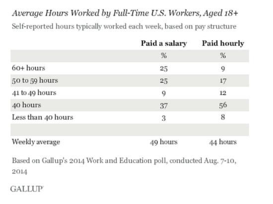 图1:美国劳动者的每周工作小时数
