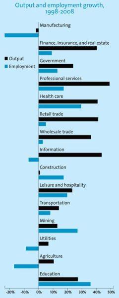 图4:美国1998-2008年不同行业就业岗位的增长