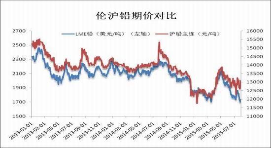 瑞达期货(月报):供需愈演愈烈