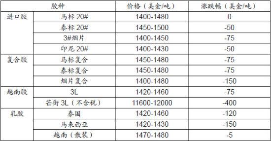 长江期货(周报):下游需求疲弱