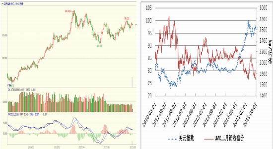 方正中期(月报):市场需求一般