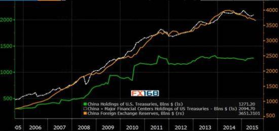 中国外汇储备及其持有的美国国债走势图 来源:FX168 ...