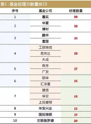 表1:基金经理总数量前10