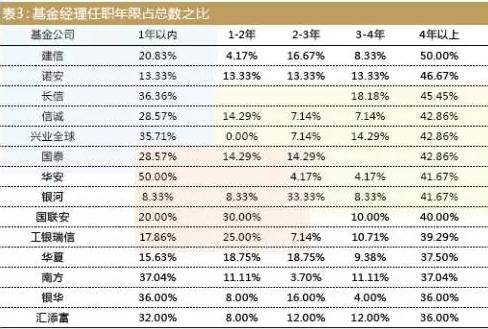 表3:基金经理任职年限占总数之比