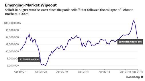 新兴市场股市市值损失