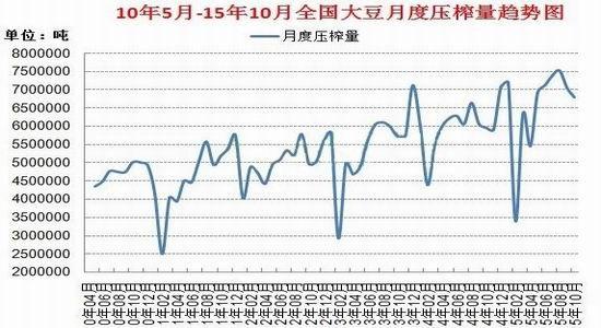 新晟期货:豆油投资策略报告