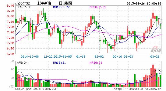 上海新梅股东方博弈闹剧接续来岁或临退市危险