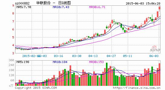 华联股份23亿购商业资产布局中西部地区