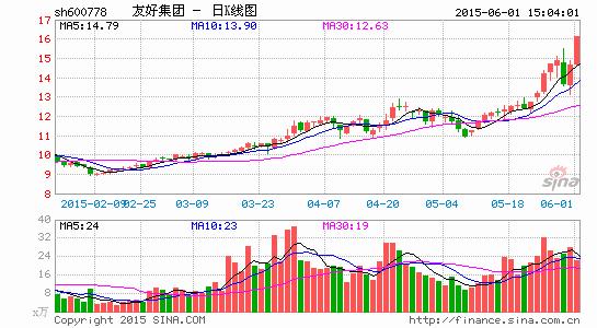 大商集团将成友好集团控股股东10月13日复牌