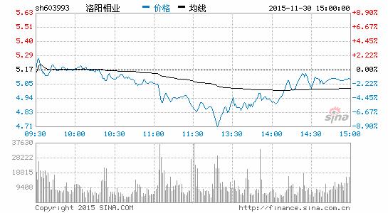 快讯:有色金属概念飙升洛阳钼业涨停