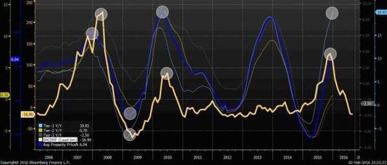 焦点图表2:伟大的中国泡沫已在半年前破灭;下一个是楼市泡沫。