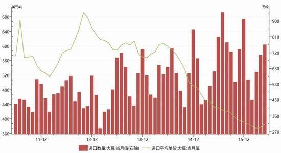 国贸期货:粕强油弱格局