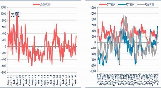 华泰期货:PTA下跌有限