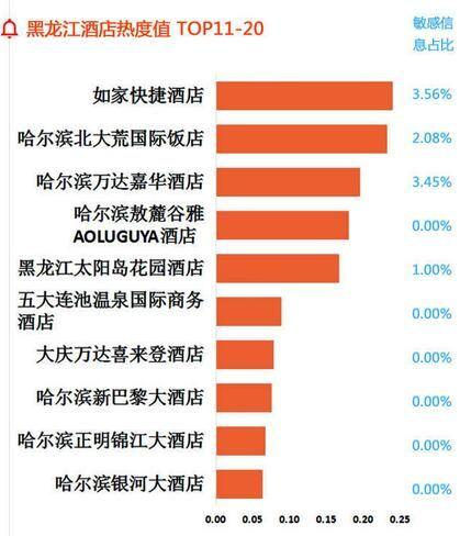 黑龙江酒店热度值TOP11-20