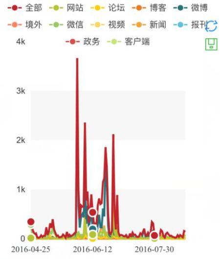 图为网站数据统计走势图