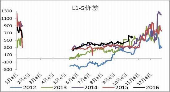 一德期貨:PP利潤較低