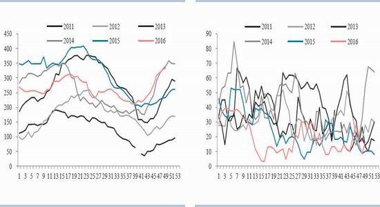 华泰年报:玉米前低后高