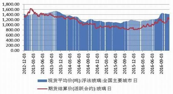 图155mm浮法玻璃现货平均价与期货活跃合约结算价