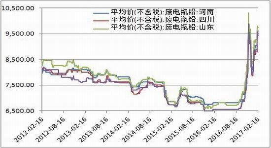 方正中期:沪铅供需两弱