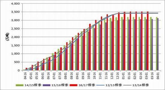 倍特期货:新糖上市高峰