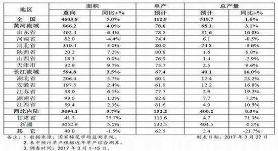 浙商期货:供应冲淡需求