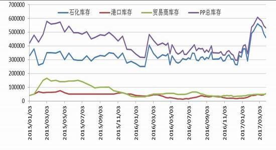 广州期货:烯烃震荡下行