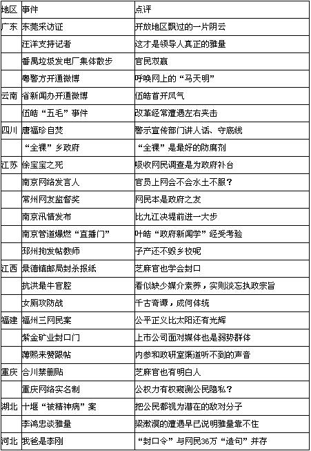 媒体称征地拆迁成网络上官民关系焦点(组图)
