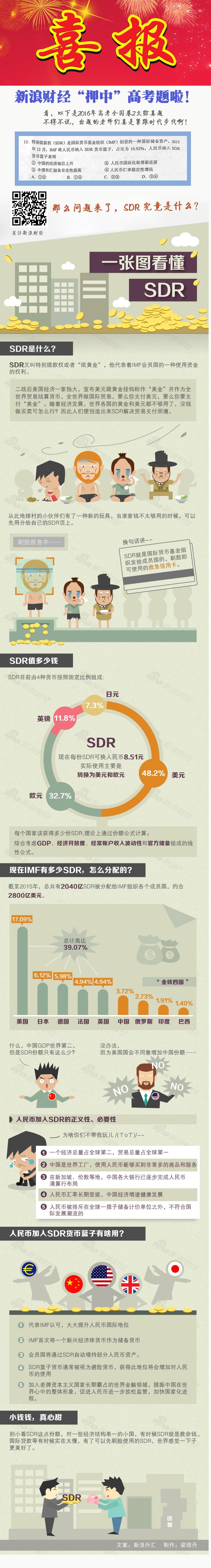 SDR就是一张刷脸救急信用卡
