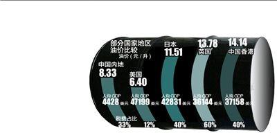 内地油价高于美国 专家称中石油中石化垄断所致