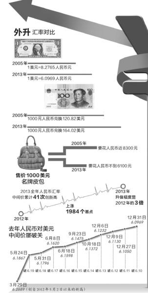 京华时报制图何将本版数据来自中国外汇交易中心、新华社报道