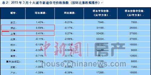 2015年3月,天下100个都会(新建)室第均匀价格为10523元/平方米,环比小幅下跌0.15%。此中,一线都会中上海和深圳环比下跌。